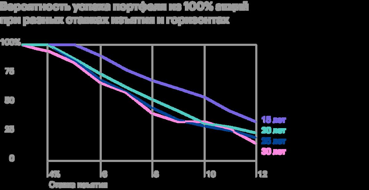 Графически таблицу можно представить следующим образом. Чем короче пенсионный горизонт, тем шансы на успех выше. Длягоризонта 15 лет безопасная ставка изъятия дляпортфеля увеличивается до 5%, то есть справедливо правило 5%. Источник: Poor Swiss