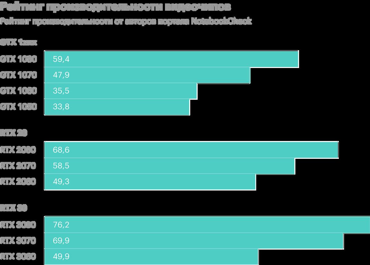Указанные в инфографике показатели — это рейтинг производительности отавторов портала NotebookCheck. Дляпроверки они используют какпопулярные бенчмарки (3DMark, UnigineHeaven), так итесты вактуальных играх