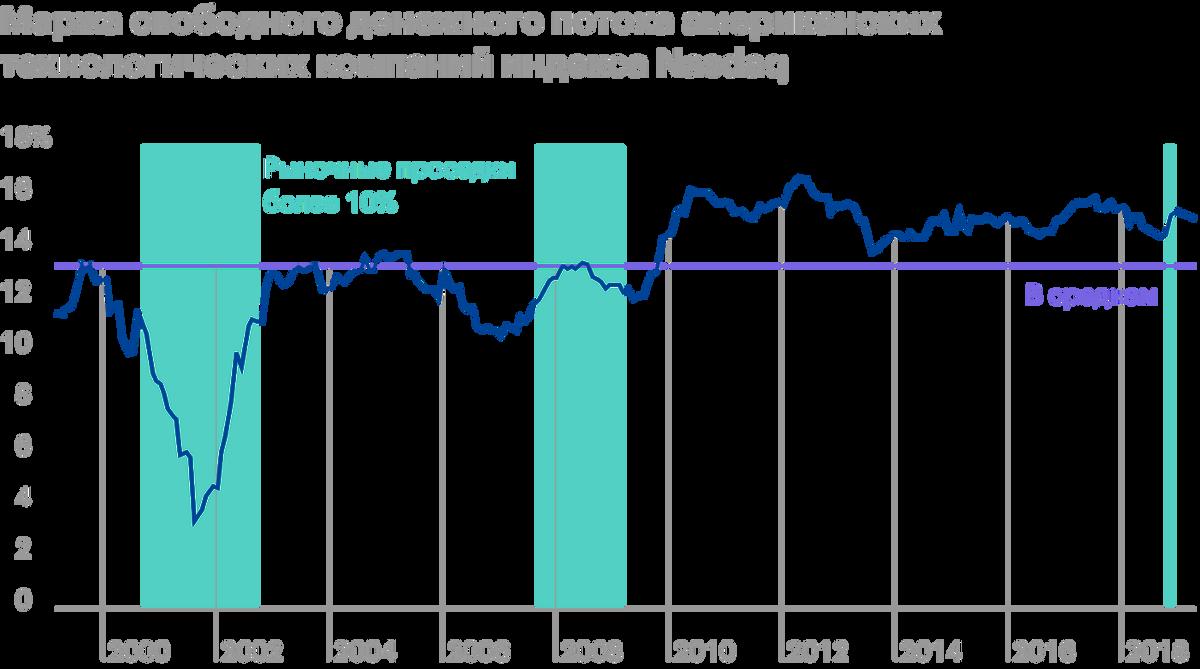 С точки зрения свободного денежного потока американские технологические компании нашего времени прибыльные, поэтому более устойчивы к финансовым кризисам. Левая процентная шкала — это совокупный свободный денежный поток, деленный на общий доход компаний индекса за 12 месяцев. Источник: Trimtabs Asset Management