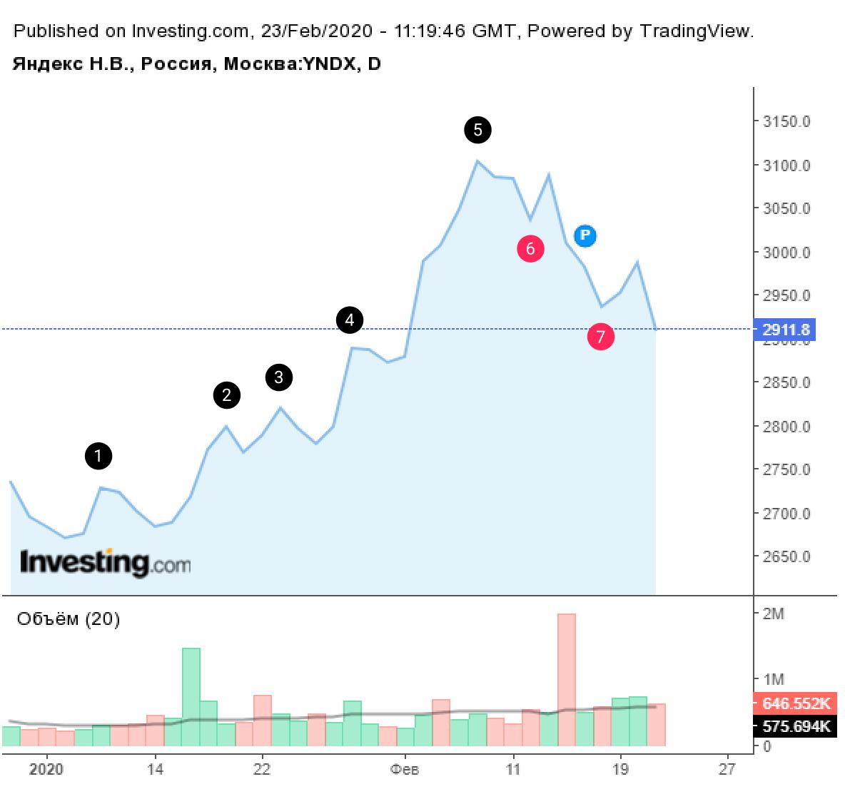 Дневной линейный график акций Яндекса на Московской бирже. Повышающиеся максимумы 1—5 показывают растущий тренд с 6 января по 7 февраля. 14 февраля растущий тренд был сломлен, и дальше на графике появились понижающиеся минимумы6 и 7