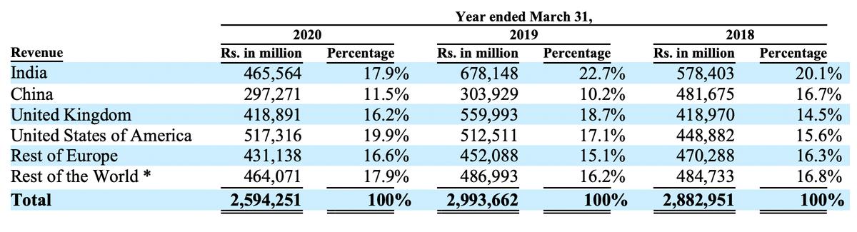 Продажи компании,млн индийских рупий. Источник: годовой отчет компании, стр.83(92)