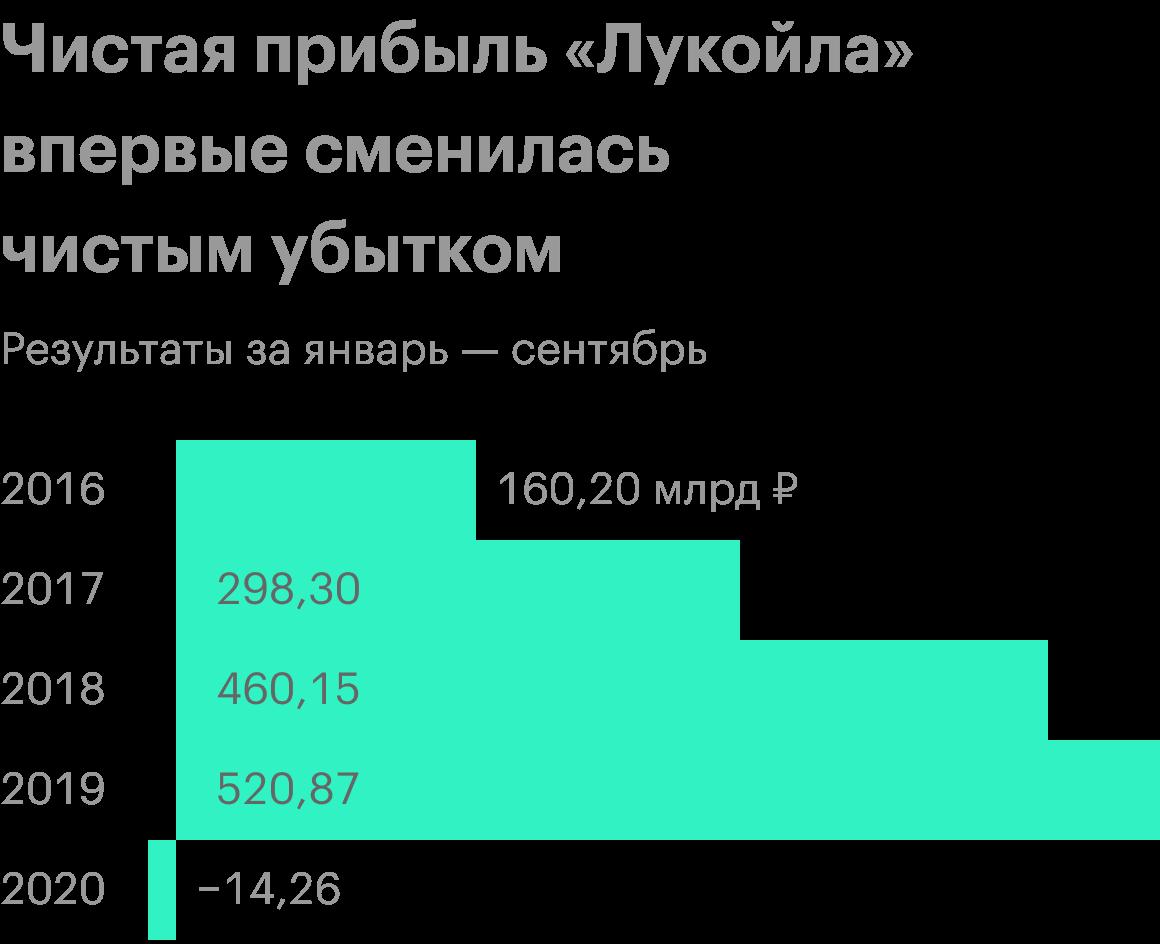 Источник: финансовая отчетность «Лукойла»