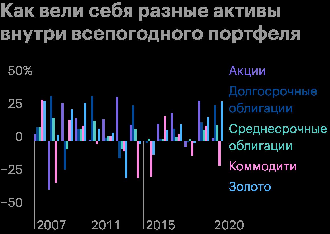 Во время кризиса 2008года акции и коммодити просели более чем на 25%, но это автоматически компенсировалось за счет роста облигаций и золота. Источник: portfoliovisualizer.com