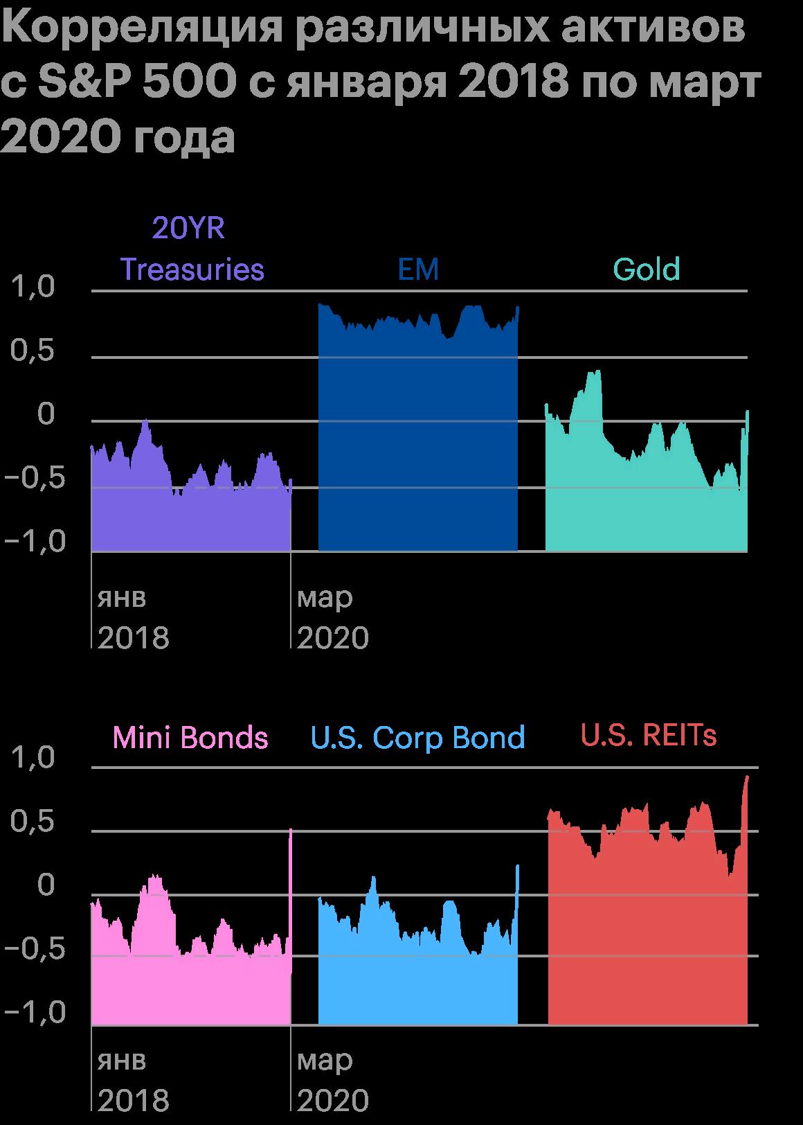 Всплеск взаимосвязи всех типов активов по отношению к S&P; 500 заметен на исторической диаграмме корреляций. Источник: Marker
