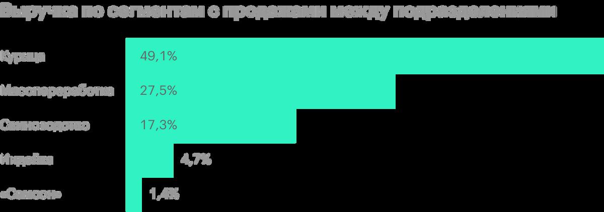 Источник: пресс-релиз «Черкизово» за 9 месяцев 2020года