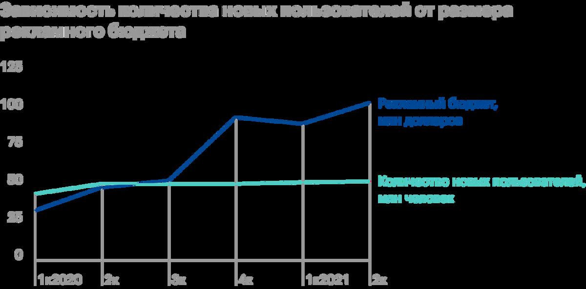 Зависимость количества новых пользователей от размера рекламного бюджета. Источники: квартальные отчеты компании