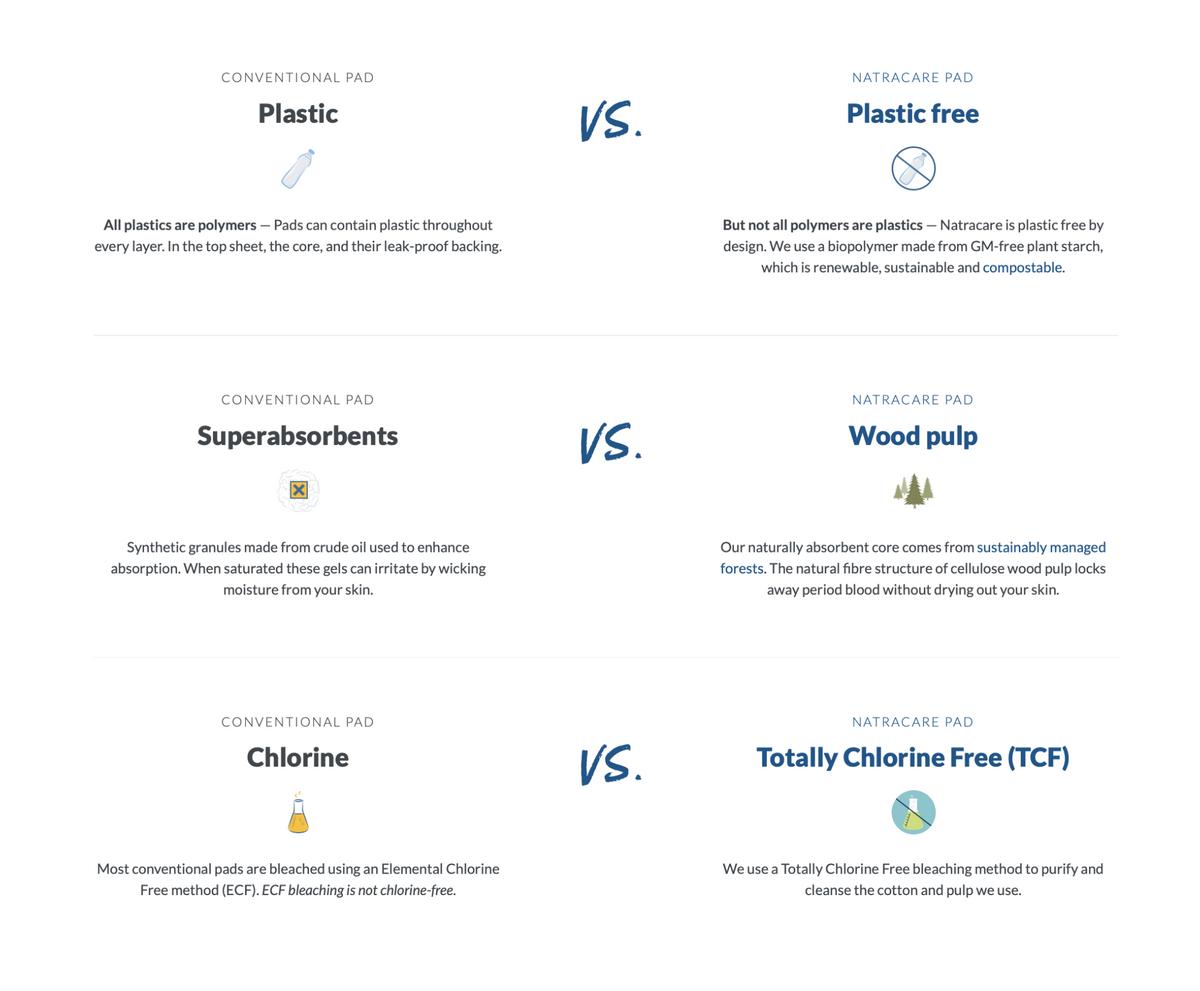 На сайте бренда Natracare много исследований исравнений продукта собычными одноразовыми средствами гигиены. Например, вэтой таблице говорится отом, что обычные прокладки содержат пластик, суперабсорбенты, хлорин, иэто еще неисчерпывающий список. Аеще насайте есть блог. Если вычитаете по-английски, очень советую
