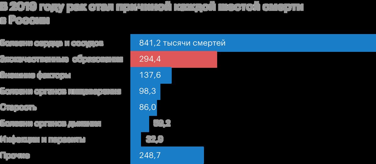 Источник: НИИ им. Герцена
