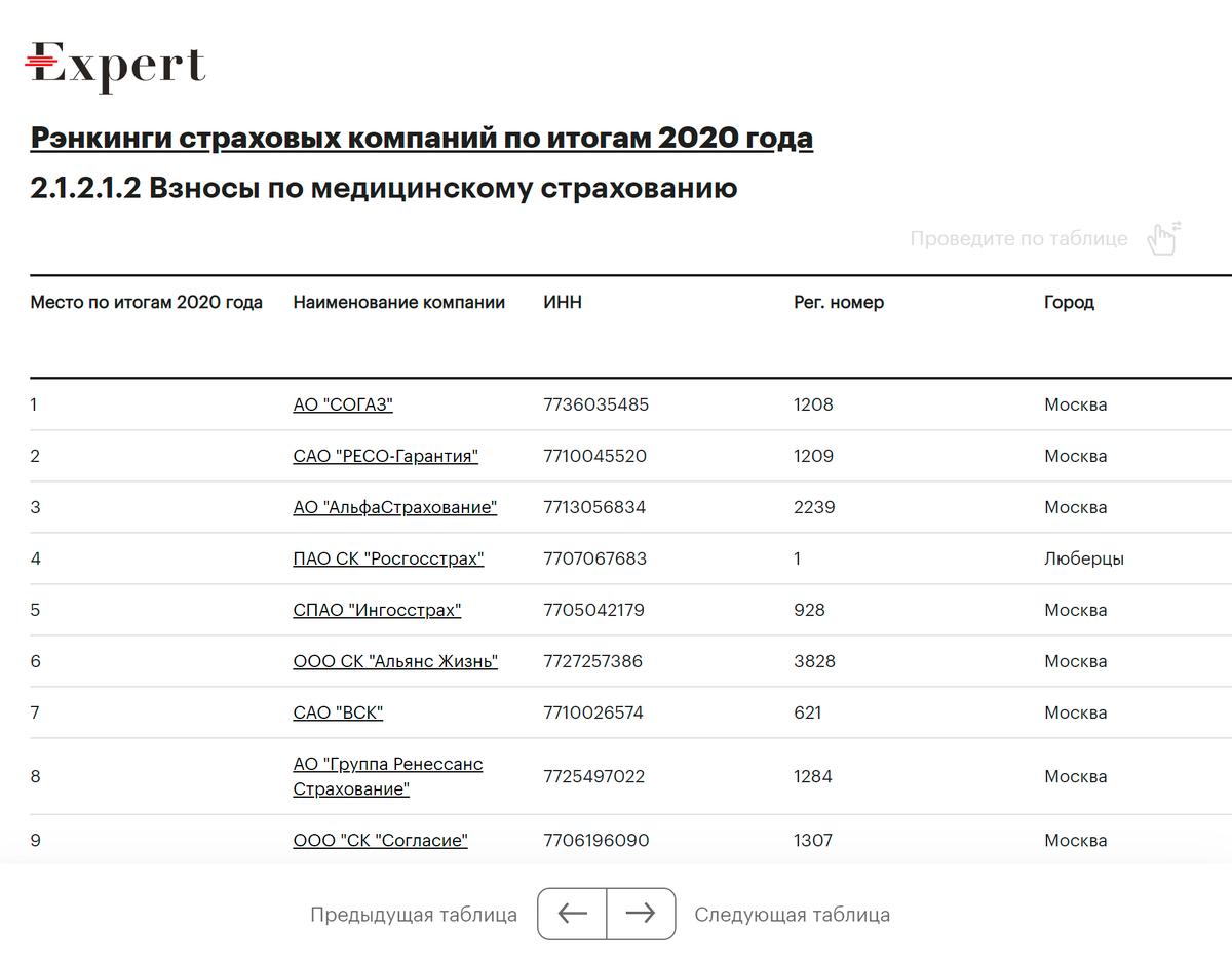 Лидирующие страховые компании на российском рынке ДМС в 2020году, по данным рейтингового агентства «Эксперт»