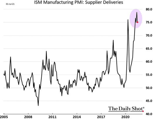 Индекс менеджеров по закупкам в сфере производства от ISM: поставки. Чем выше — тем больше времени проходит между заказом сырья и его получением