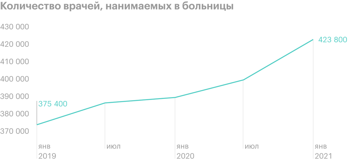 Источник: Physicians Advocacy Institute, COVID-19's Impact On Acquisitions of Physician Practices andPhysician Employment 2019—2020, стр.8