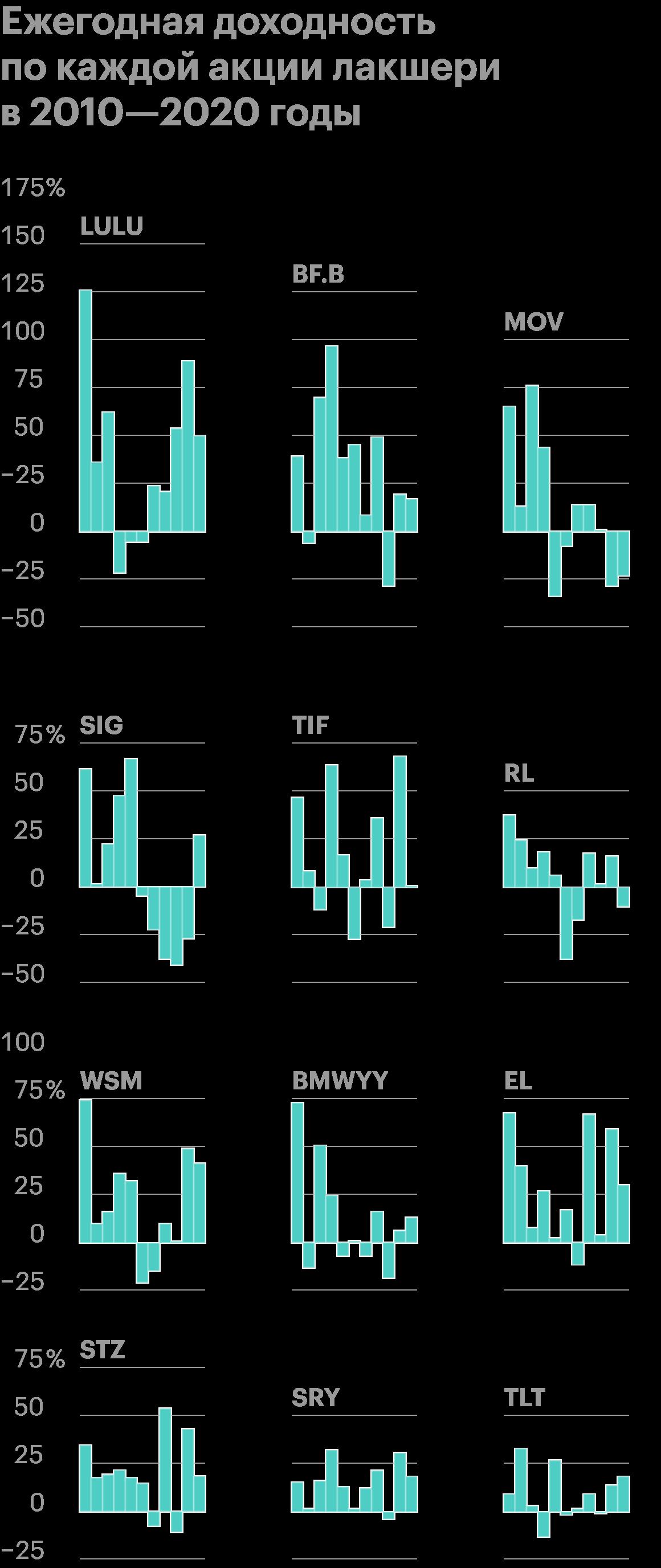 Самая доходная здесь LULU — в среднем 33,05%годовых, а явный аутсайдер здесь SIG — 1,68%годовых, а его максимальная просадка достигала 95,14%. Источник: Portfolio Visualizer