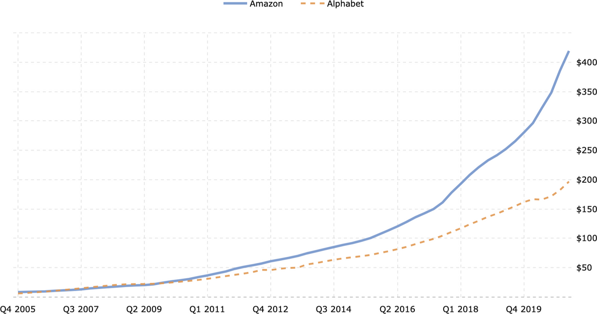 Сравнение выручки Amazon и Google в млрд долларов. Источник: Macrotrends