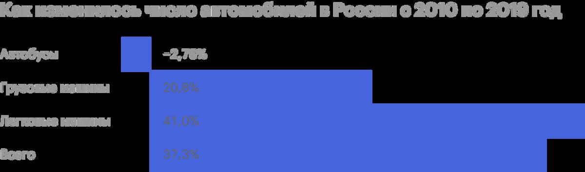 Источник: Росстат по данным МВД
