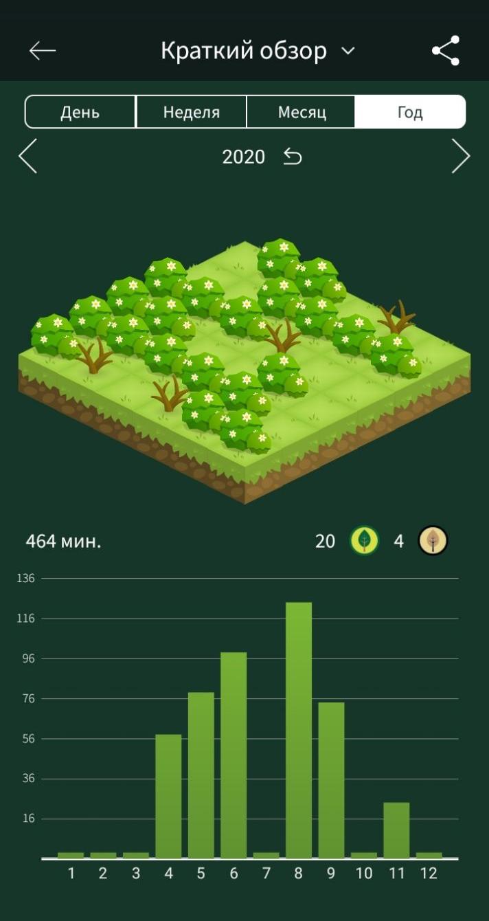 Мой лес за 2020год из приложения Forest. Зеленые деревца — я была сконцентрирована, колючки — отвлеклась. Это приложение мне помогает