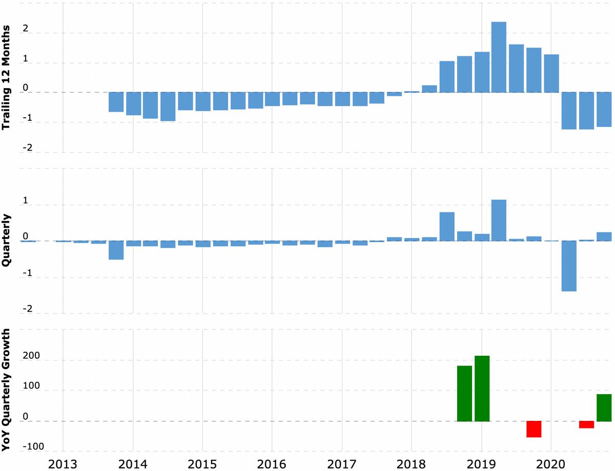 Прибыль компании за последние 12 месяцев и поквартально в миллиардах долларов, рост прибыли за квартал в процентах по сравнению с аналогичным периодом прошлого года. Источник: Macrotrends