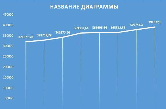 Вот так пока что выглядит график с моим капиталом