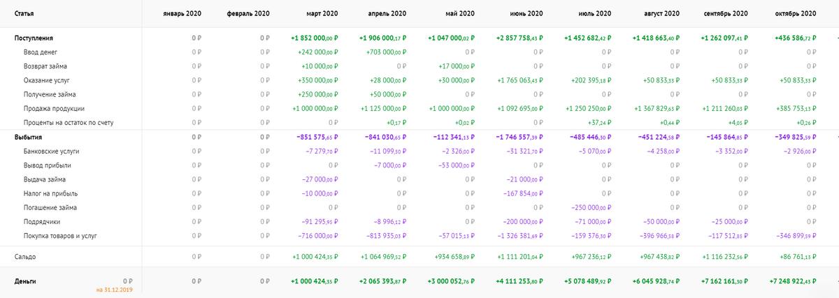 Отчет по проектам выглядит просто как перечисление доходов и расходов