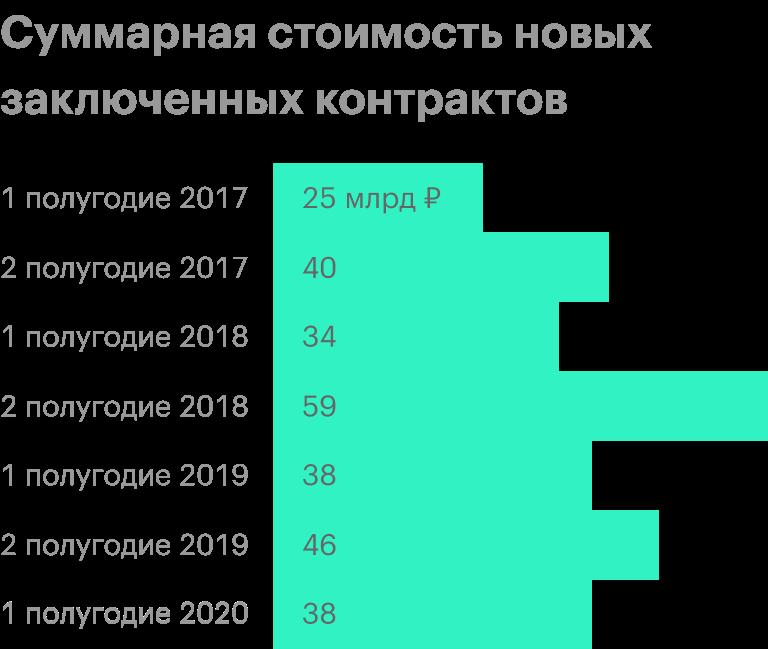 Источник: операционные результаты ЛСР