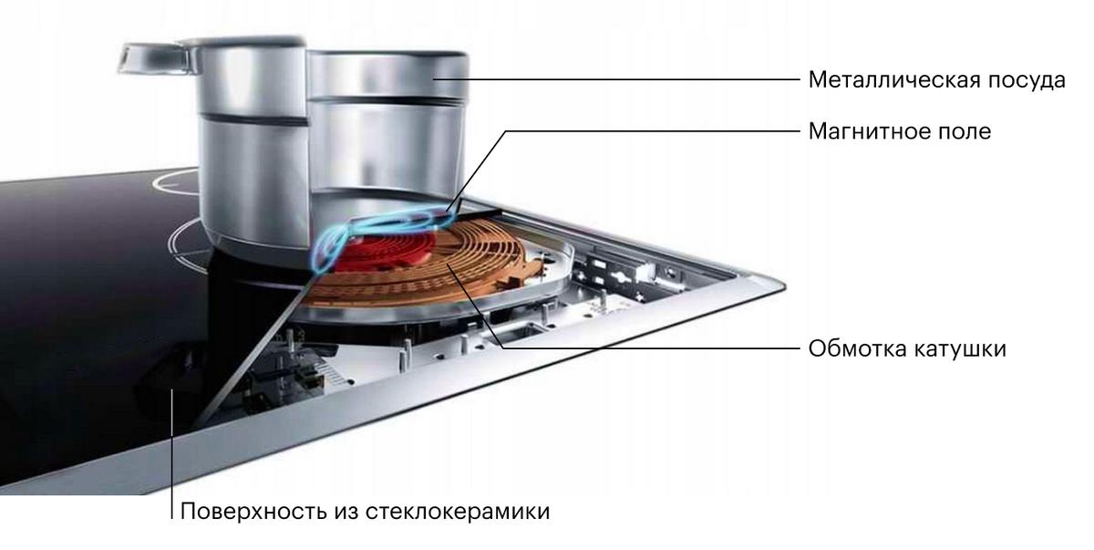 Индукционная катушка подконфоркой создает магнитное поле, которое индуцирует электрический ток длянагрева дна посуды. Источник: Chip