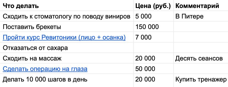 Вкладка про&nbsp;здоровье в моем плане на год. На выполнение мне нужно 252 000<span class=ruble>Р</span>. А чтобы осуществить весь план — 523 000<span class=ruble>Р</span>