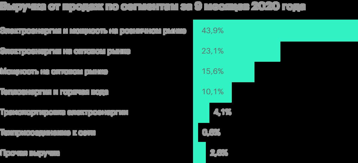 Источник: финансовая отчетность «Русгидро» за 9 месяцев 2020года