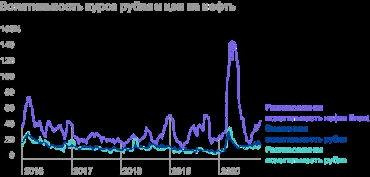 В бюллетене ЦБ «О чем говорят тренды» за декабрь 2020года реализованная, то есть историческая волатильность рубля привязана к волатильности цен на нефть. В начале 2020года волатильность резко увеличилась, а потом держалась на уровне менее 20%