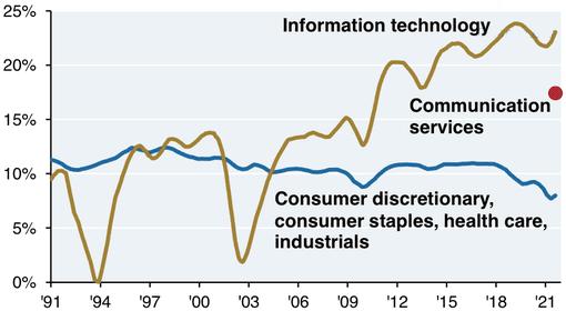 Операционная маржа компаний из S&P;500 по секторам в процентах от выручки. ИТ; коммуникационные услуги; потребительские товары, продукты, здравоохранение, промышленность. Источник: Daily Shot, Thetech sector has experienced themost margin expansion in recent years