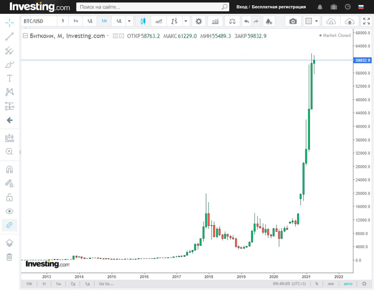 Рост стоимости биткоина с 2015года до апреля2021. Источник: инвестинг.ком