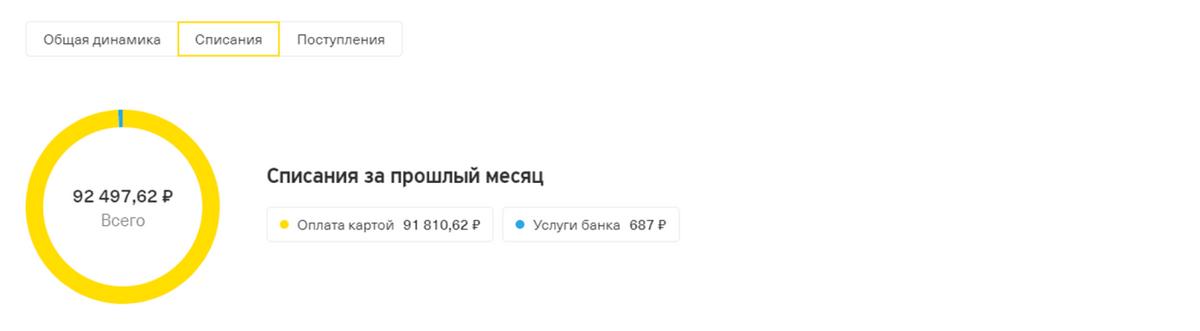 В августе потратила ~ 92 000<span class=ruble>Р</span>
