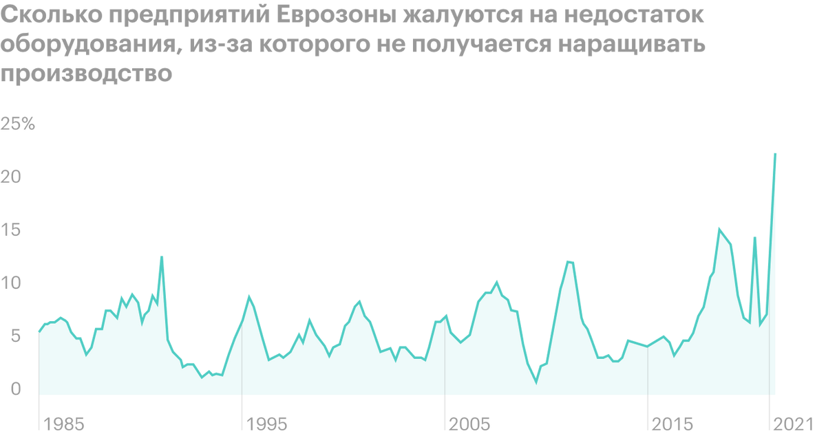 Источник: Daily Shot, Equipment shortages have become a significant drag on production