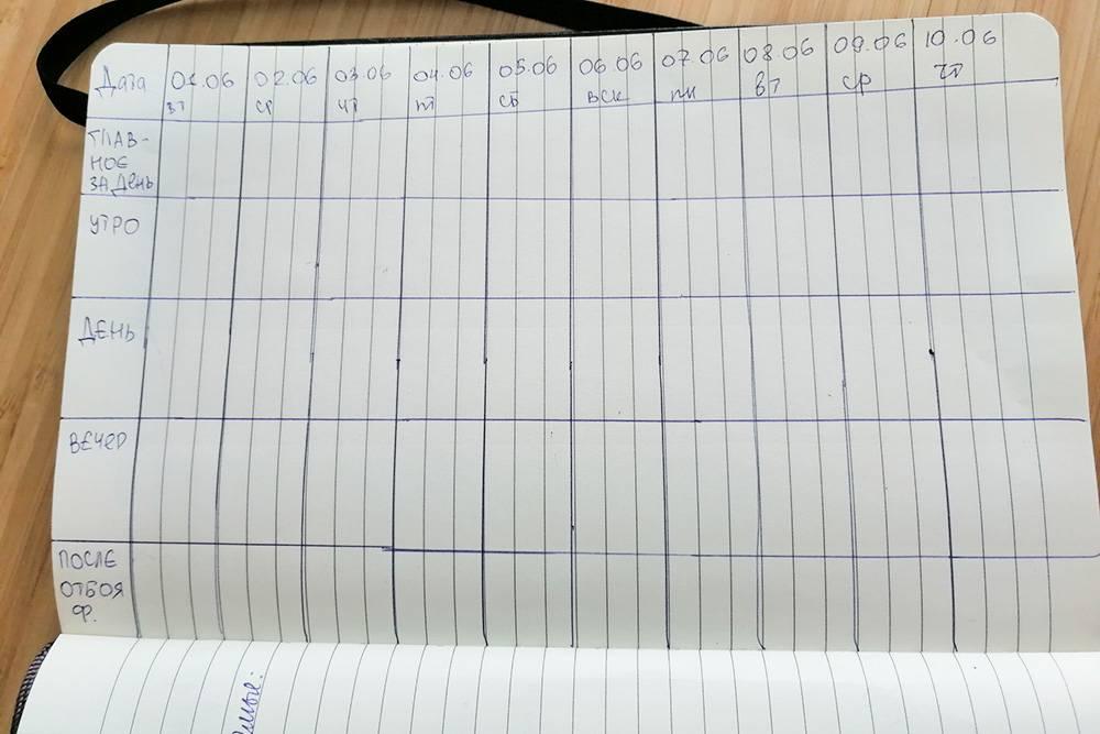 А вот визуальное распределение по дням
