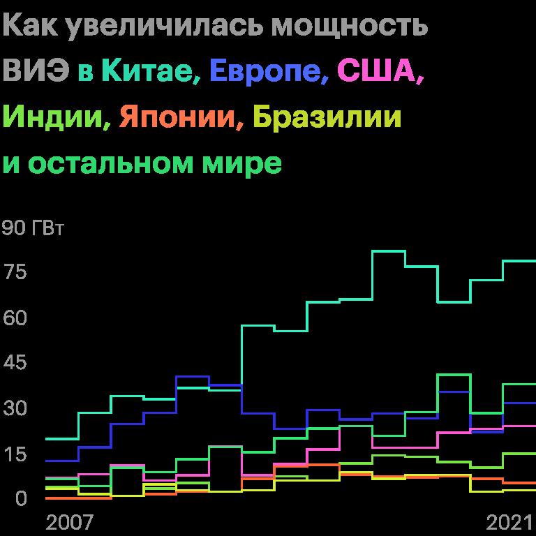 Источник: прогноз МЭА