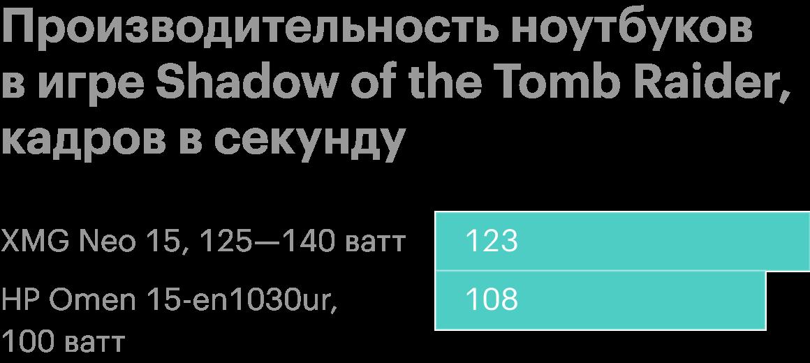 Сравнение производительности обоих ноутбуков вигре Shadow of the Tomb Raider. Источник: ютуб-канал Jarrod'sTech