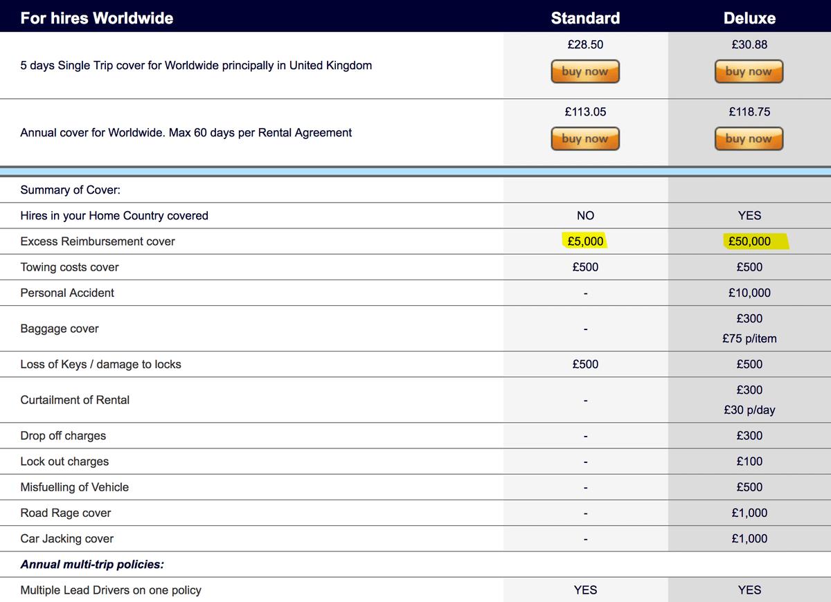 Тарифы дополнительной страховки на 5 дней. В «Стандарте» возмещают 5000£ (435 000<span class=ruble>Р</span>), в «Делюксе» 50 000£ (4 350 000<span class=ruble>Р</span>). Разница между ними — 2£ (175<span class=ruble>Р</span>)