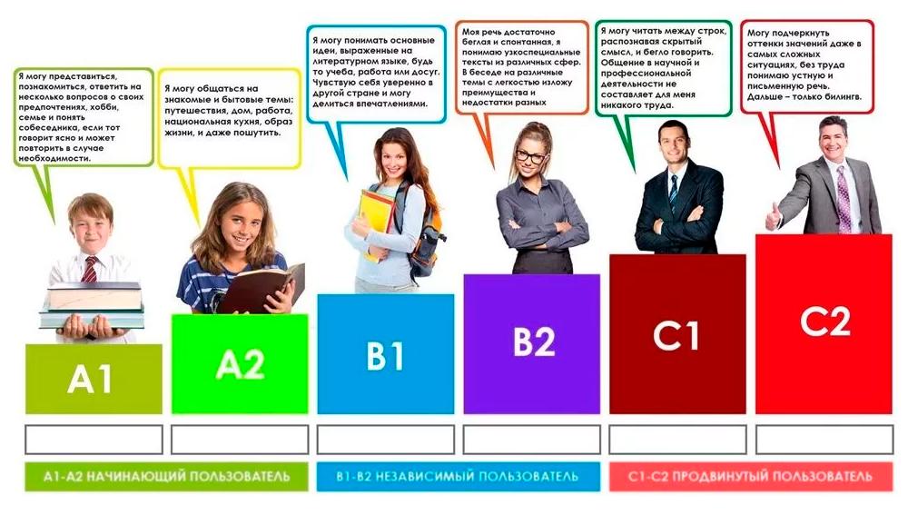 Каждому уровню соответствует определенный набор навыков. Источник: oxford-house.ru