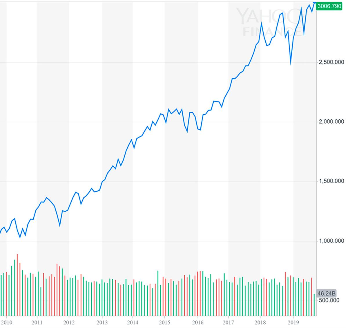 Для сравнения: индекс S&P 500 за тот же период. Это основной индикатор здоровья американского фондового рынка