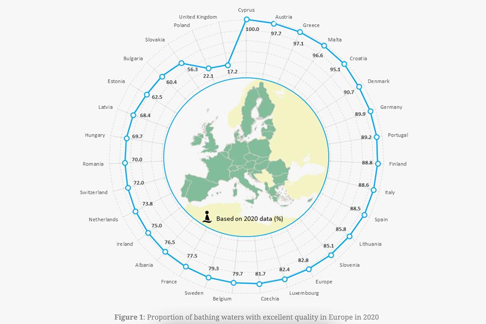 Доля мест длякупания с водой высокого качества в Европе в 2020году. На Кипре оценивали качество воды в море на 112пляжах. Источник: discomap.eea.europa.eu