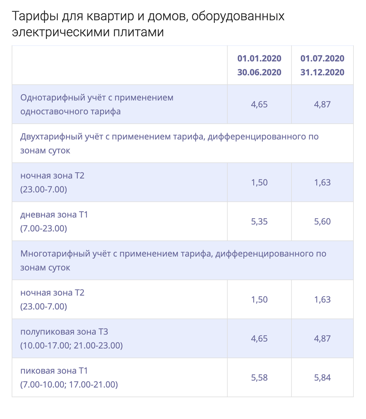 Тарифы для негазифицированных домов в Москве