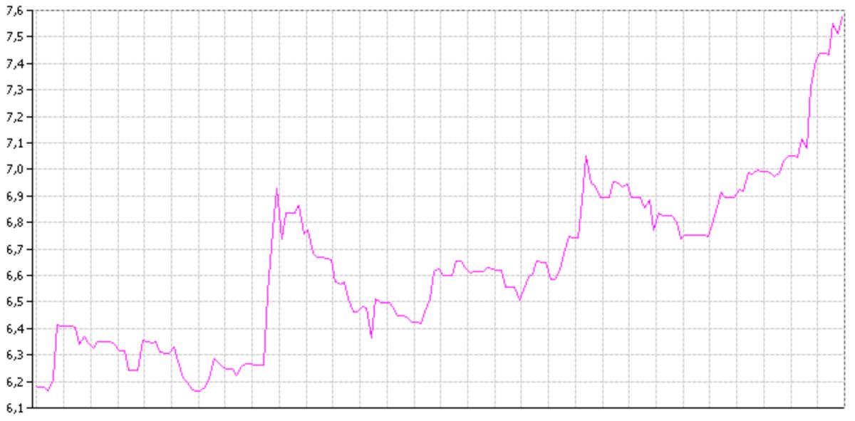 График доходностей ОФЗ-26217 за прошедшие полгода. Источник: rusbonds.ru