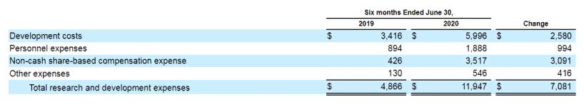 Расходы компании. Источник: отчет Compass Pathfinder