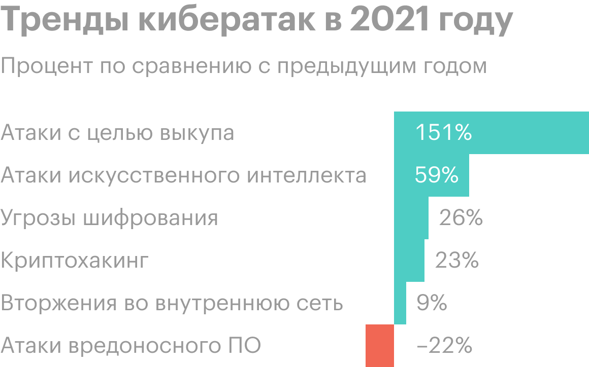 Источник: 2021SonicWall Cyber Threat Report, стр.4