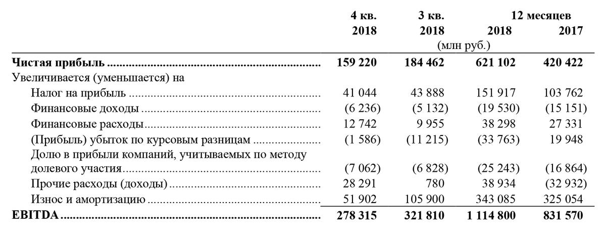 Консолидированная финансовая отчетность ПАО «Лукойл» на 31 декабря 2018года