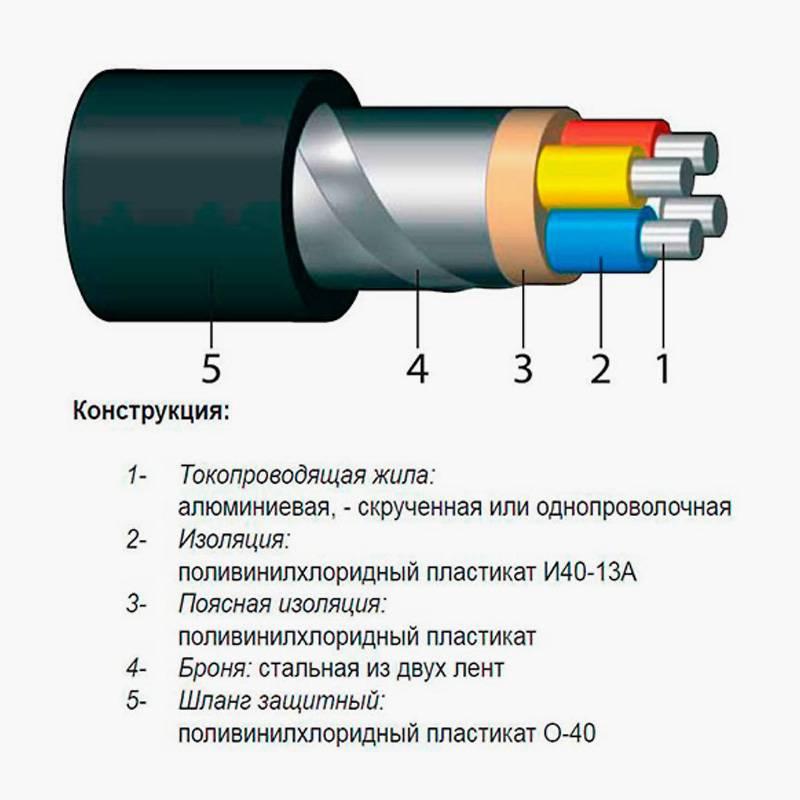 Конструкция бронированного кабеля. Источник: «Домик электрика»