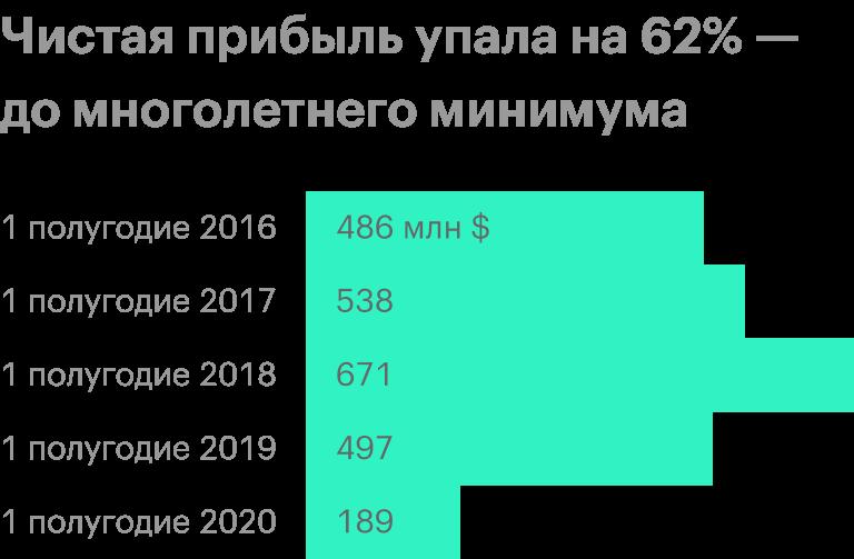 Источник: финансовые отчеты ММК по МСФО
