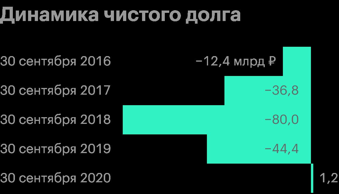 Источник: анализ руководством «Татнефти» финансового состояния
