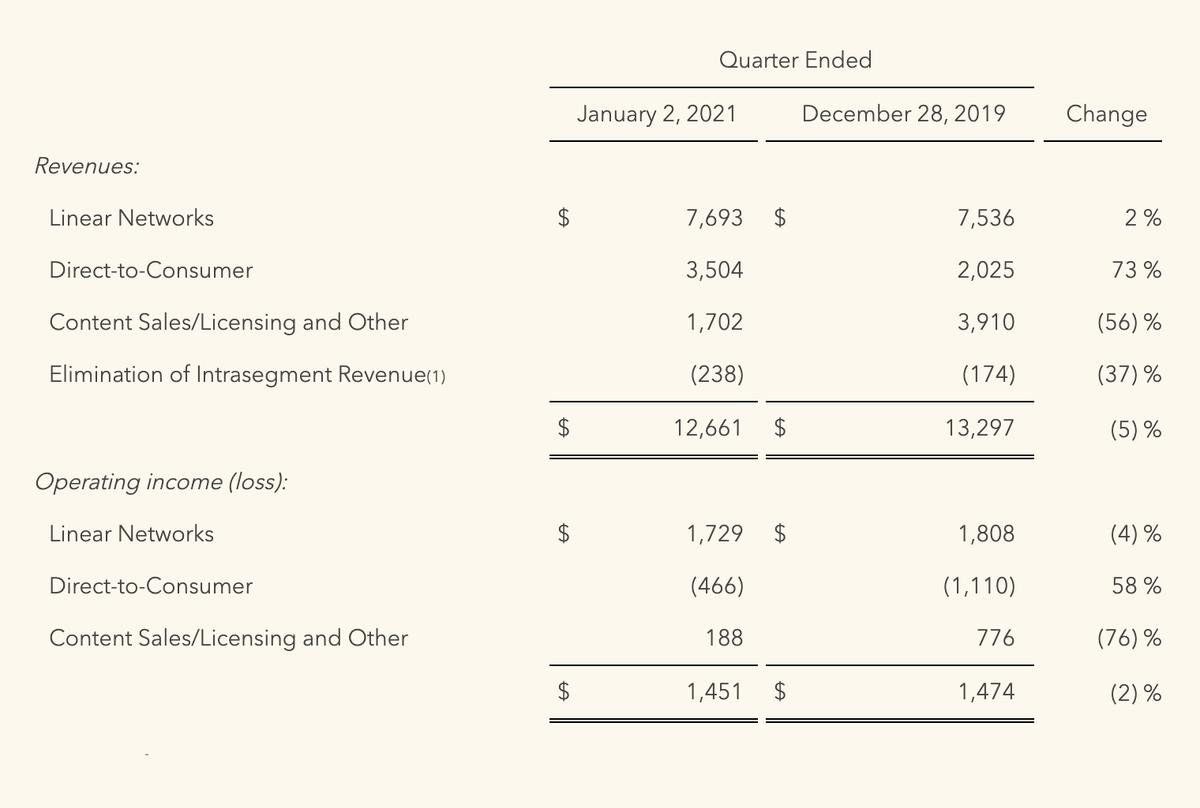 Финансовые результаты компании за кварталы, окончившиеся 02.01.2021и 28.12.2019, в миллионах долларов. Источник: сайт компании
