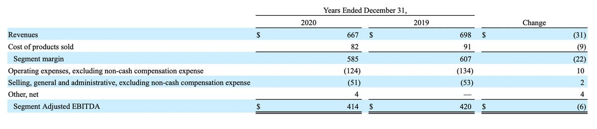 Доля в USAC в миллионах долларов. Источник: годовой отчет компании, стр.92