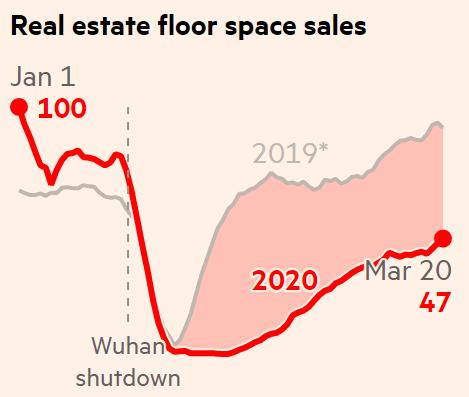 Индекс продаж в физических магазинах. Источник: Financial Times