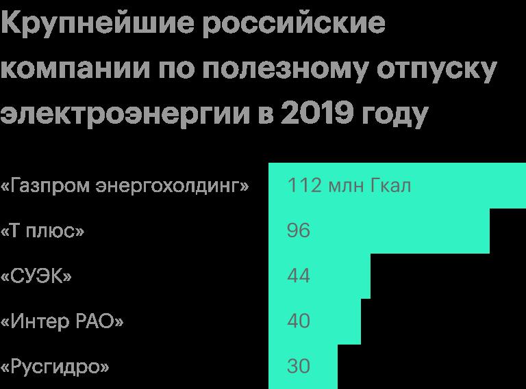 Источник: презентация «День стратегии» «ИнтерРАО», стр.12
